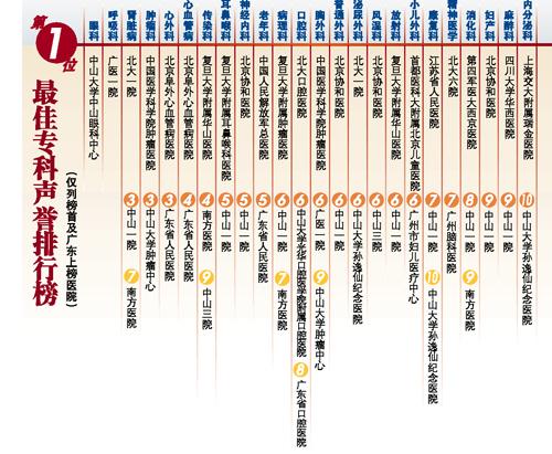百强/...年度中国医院排行榜\ 图片222k 500x411