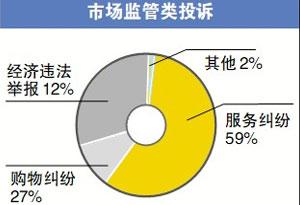 广州12345政府服务热线发布去年服务纠纷投诉数据